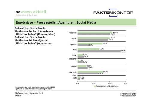 Pressestellen_social_media